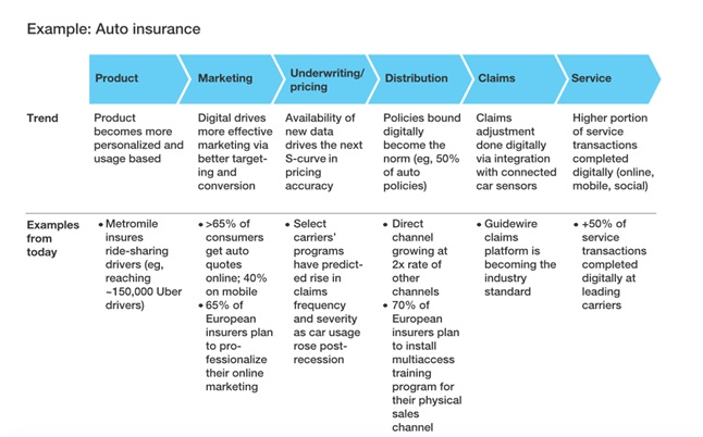 digital innovation in auto insurance products