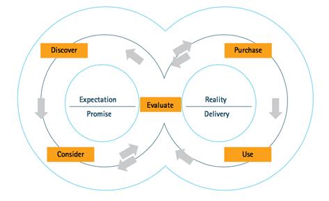 Digital Transformation of Insurance Industry