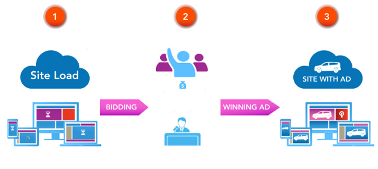 What is Programmatic Ads