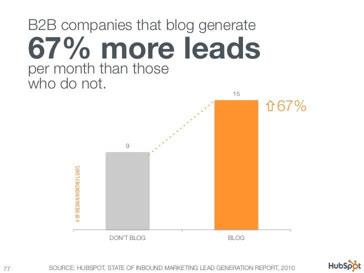 Increase Leads Through Content Marketing