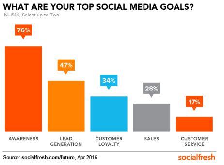 Brand Social Media Goals
