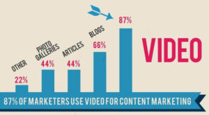 Video marketing gets more importance