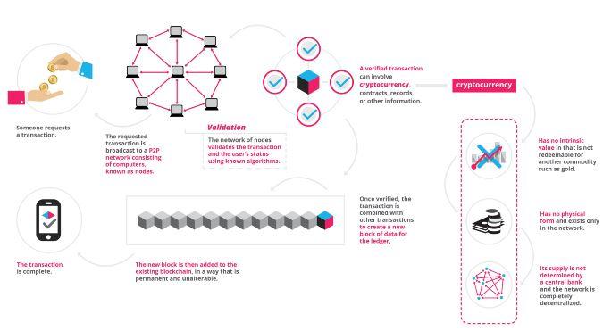 blockchain will transform digital advertising