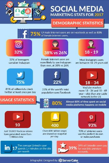 social media marketing stats