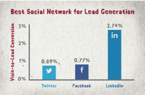 Best social network for lead generation