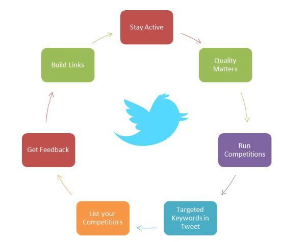 twitter social media channel