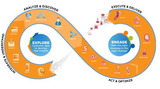 Data driven customer journeys
