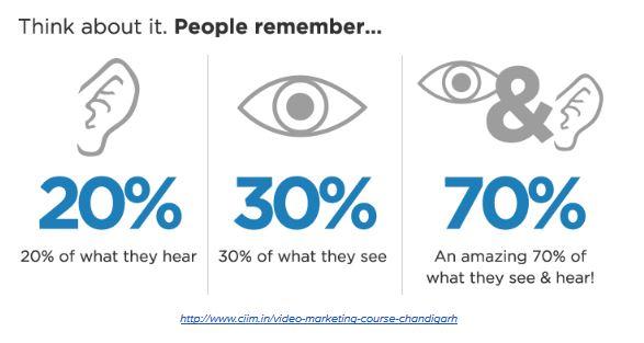 Focus on Video-marketing