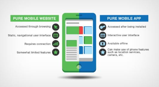 mobile app vs websites