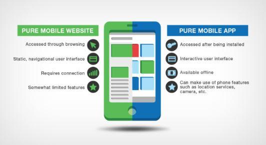 Pure mobile app vs pure mobile websites