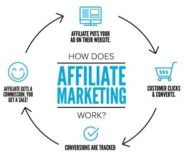Affiliate Marketing for online business