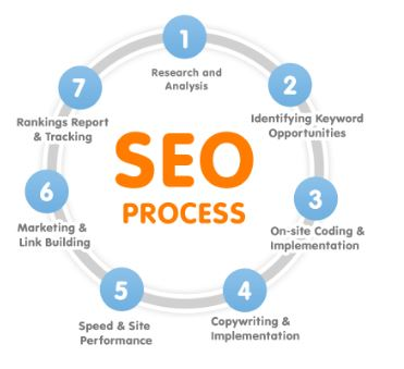 Search Engine Optimization for online marketing