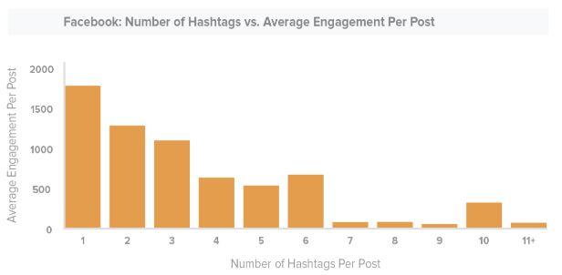 Twitter hashtags per post