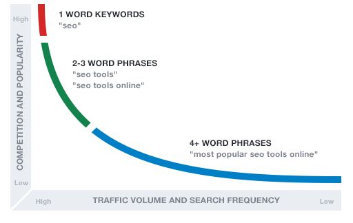 relevant keywords for content