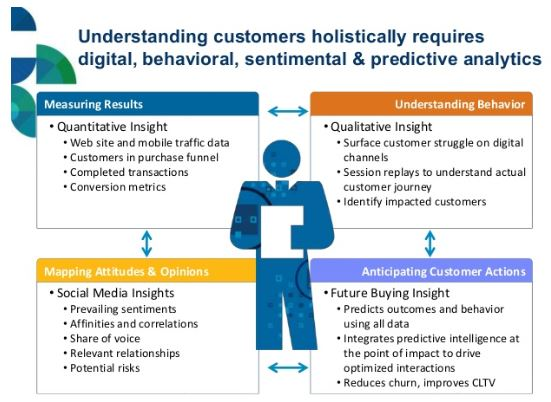 Analytics detailed insight about customer
