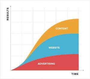 Boost startup content marketing tactics