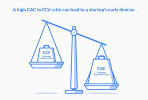 CLV and CAC ratio
