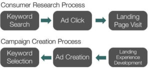 paid search campaign landing page