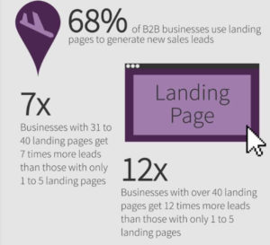 B2B landing page