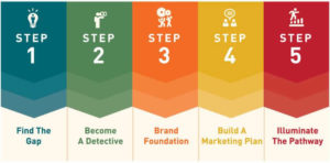 startup revenue steps