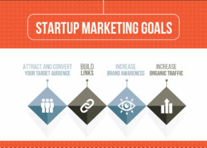Startup Marketing Goals
