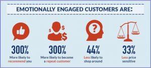 emotionally engaged customers