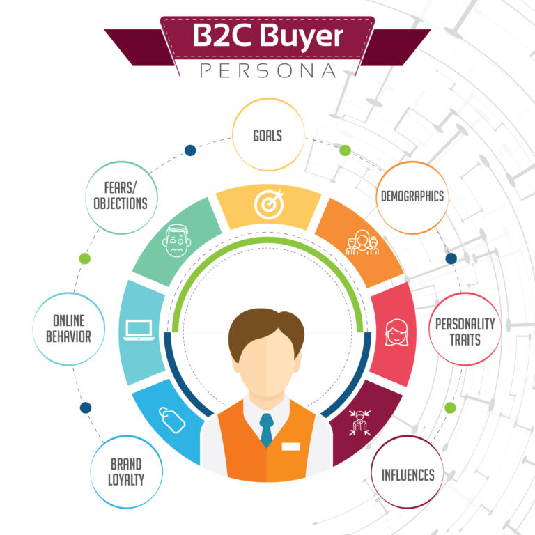 social media marketing guide for B2C buyer