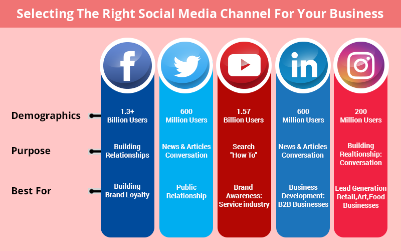 right social media marketing channel for business