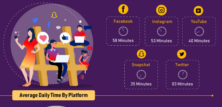 social media average daily time