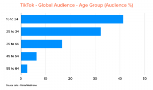 TikTok global audience age and demographics