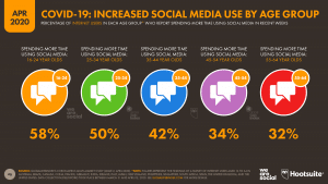 Covid-19 Increased Social Media Used by Age Group