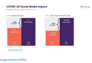 Covid-19 Social Media Impact