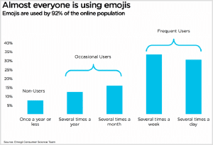 Emojis Trends in Marketing